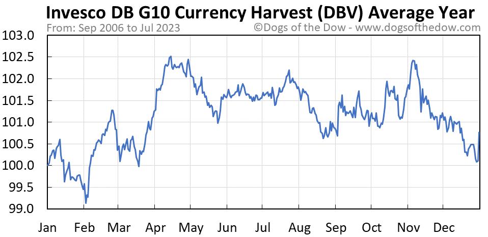 DBV average year chart