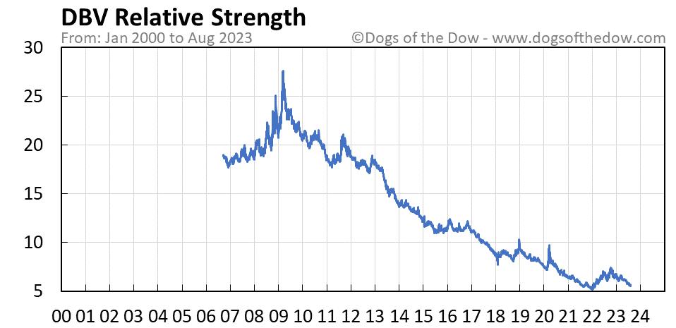 DBV relative strength chart