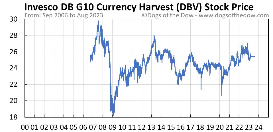 DBV stock price chart