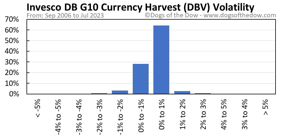 DBV volatility chart