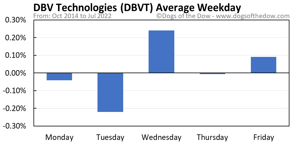 DBVT average weekday chart