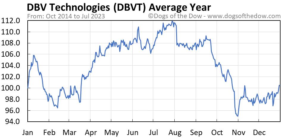 DBVT average year chart