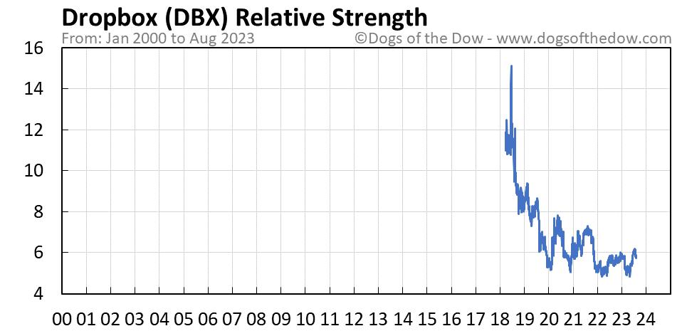 DBX relative strength chart