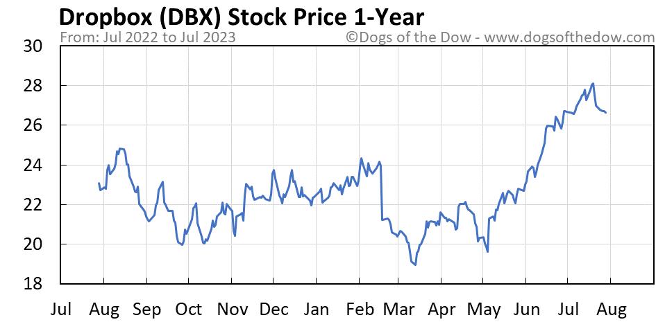 DBX 1-year stock price chart
