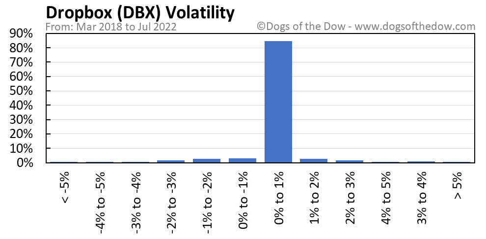 DBX volatility chart