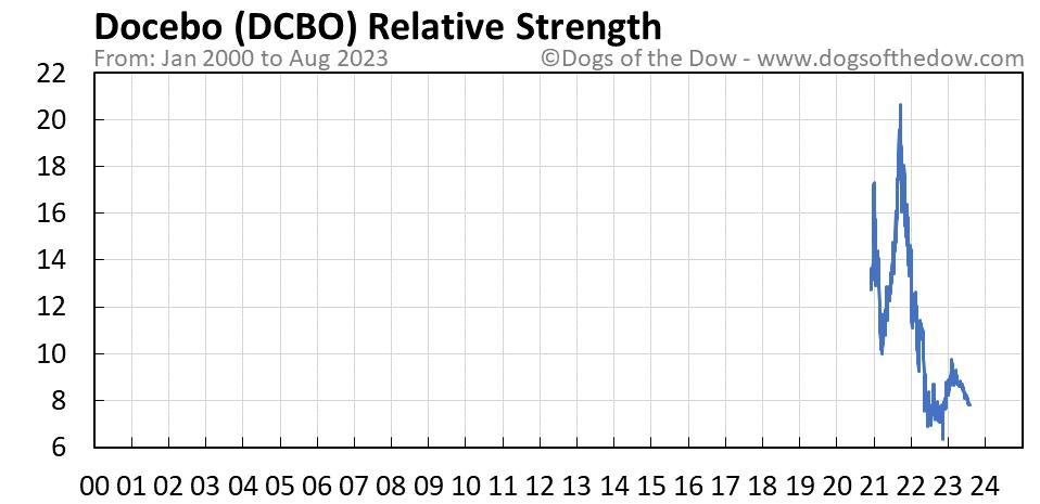 DCBO relative strength chart