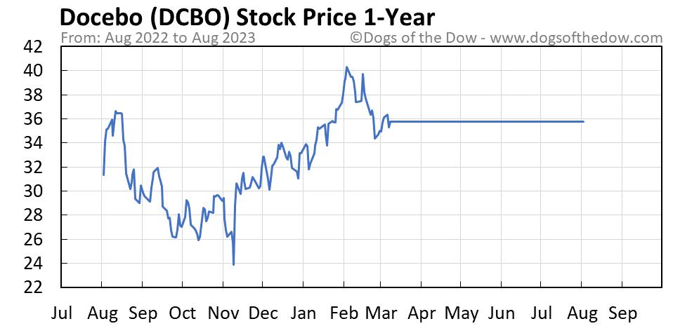 DCBO 1-year stock price chart
