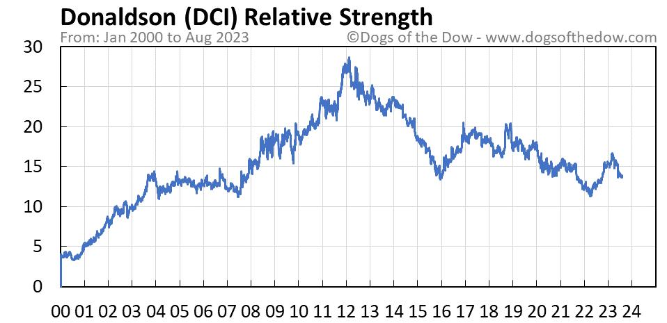 DCI relative strength chart