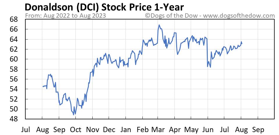 DCI 1-year stock price chart
