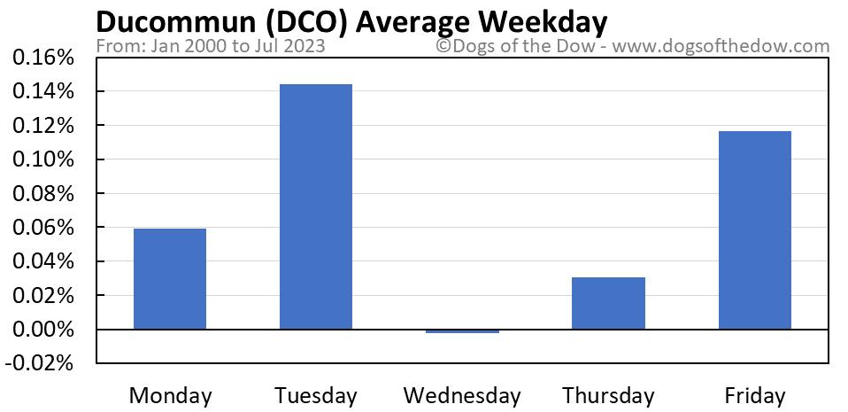 DCO average weekday chart