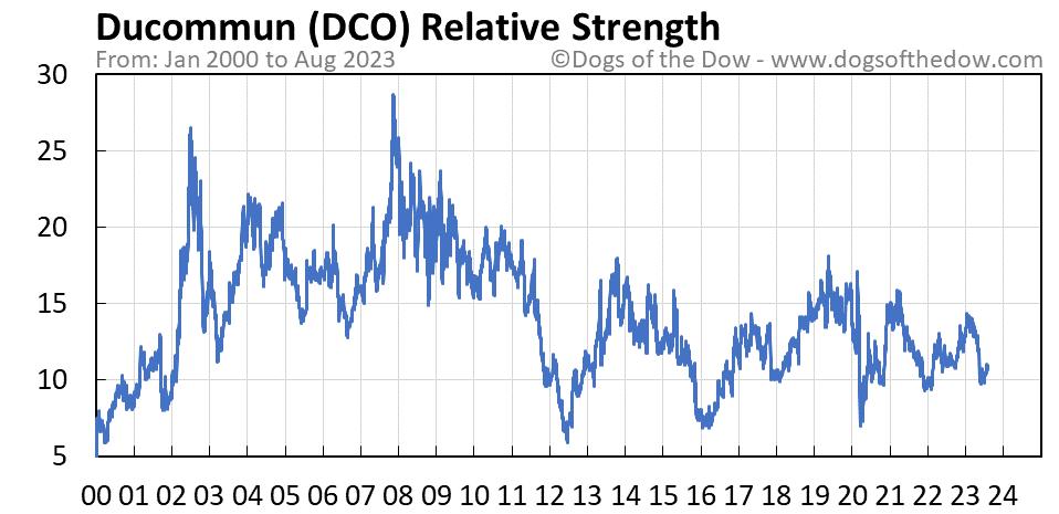 DCO relative strength chart