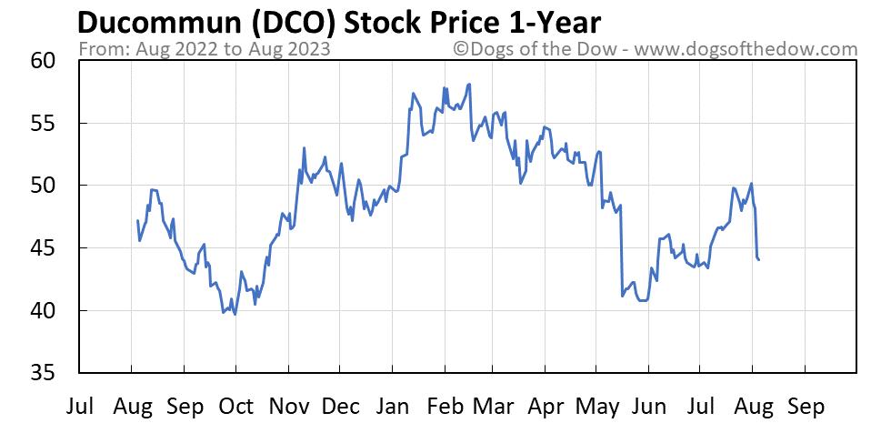 DCO 1-year stock price chart