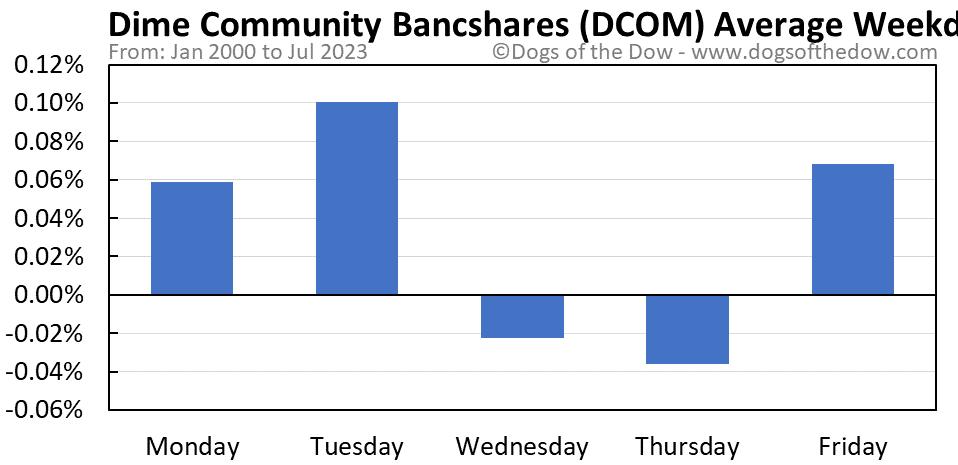 DCOM average weekday chart