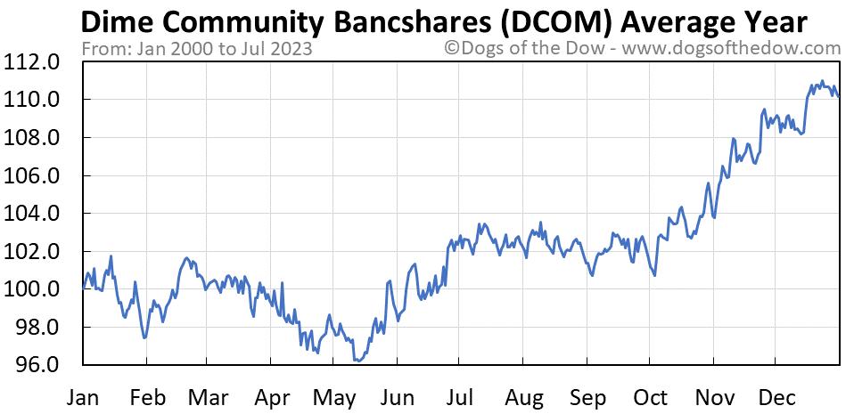 DCOM average year chart