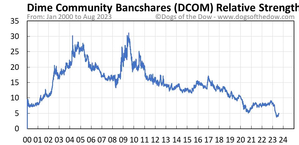 DCOM relative strength chart