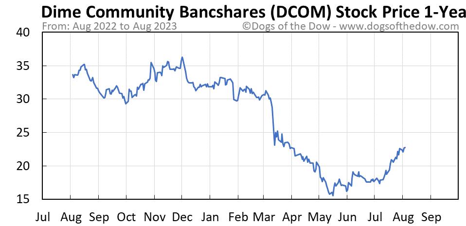 DCOM 1-year stock price chart