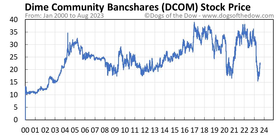 DCOM stock price chart