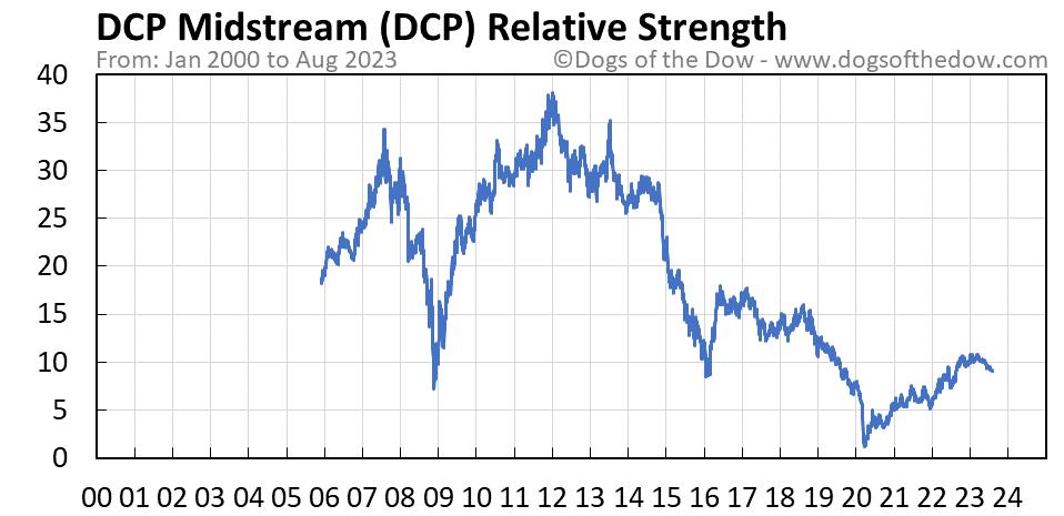 DCP relative strength chart