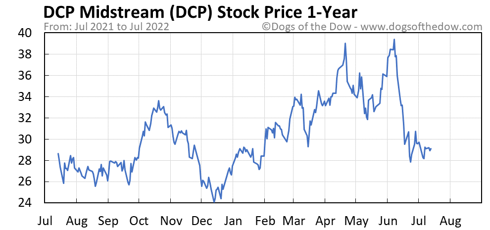 DCP 1-year stock price chart