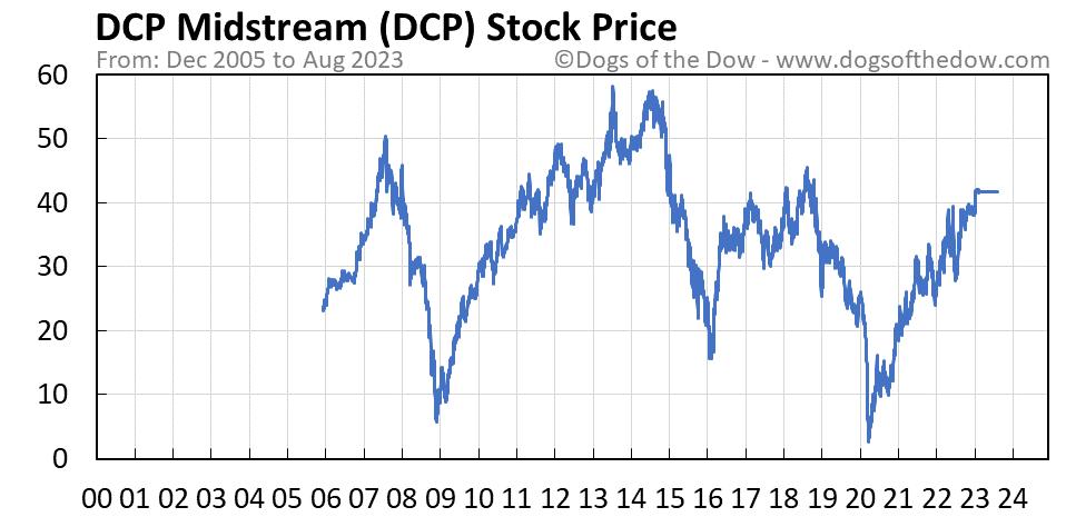 DCP stock price chart