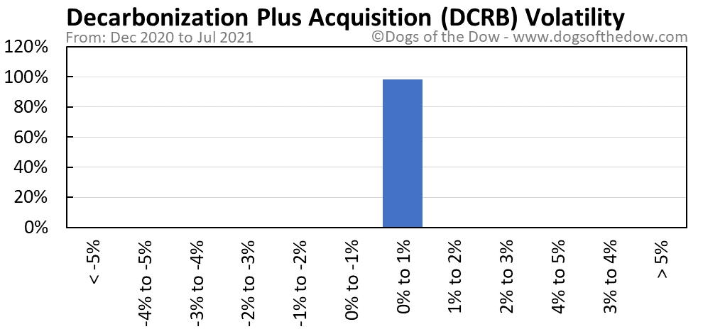 DCRB volatility chart