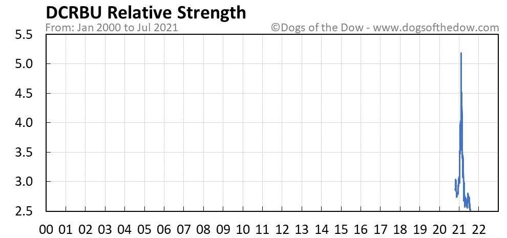 DCRBU relative strength chart