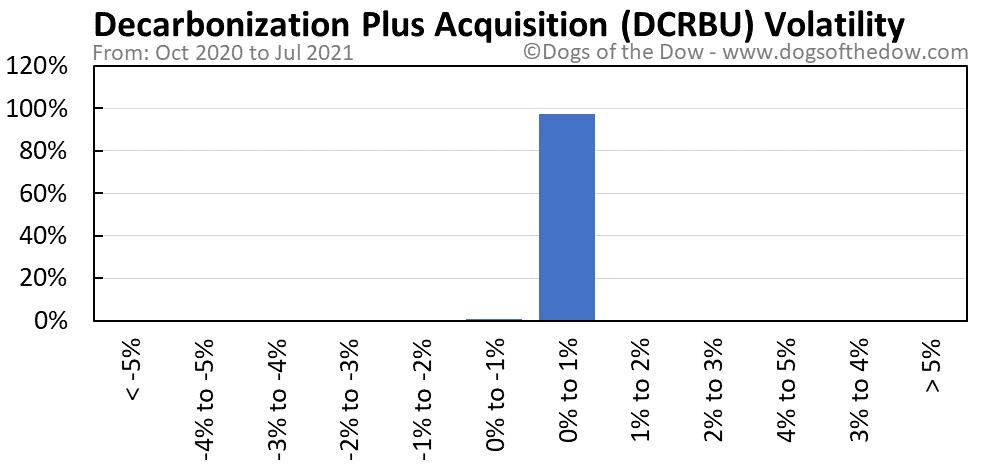DCRBU volatility chart