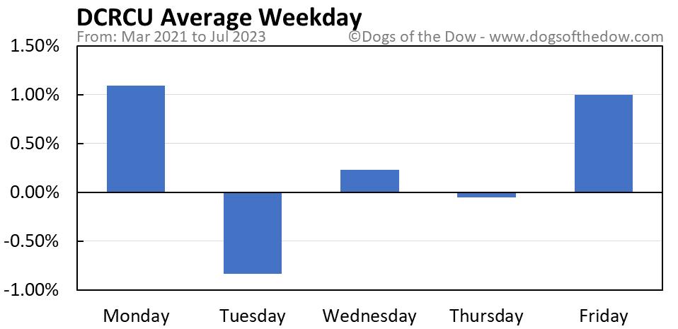 DCRCU average weekday chart