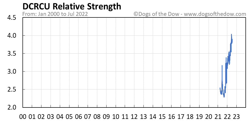 DCRCU relative strength chart