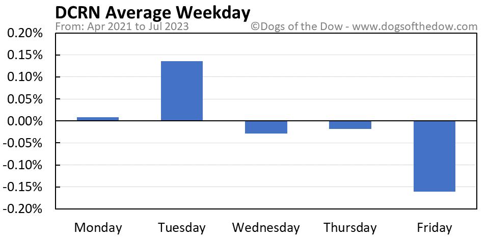 DCRN average weekday chart