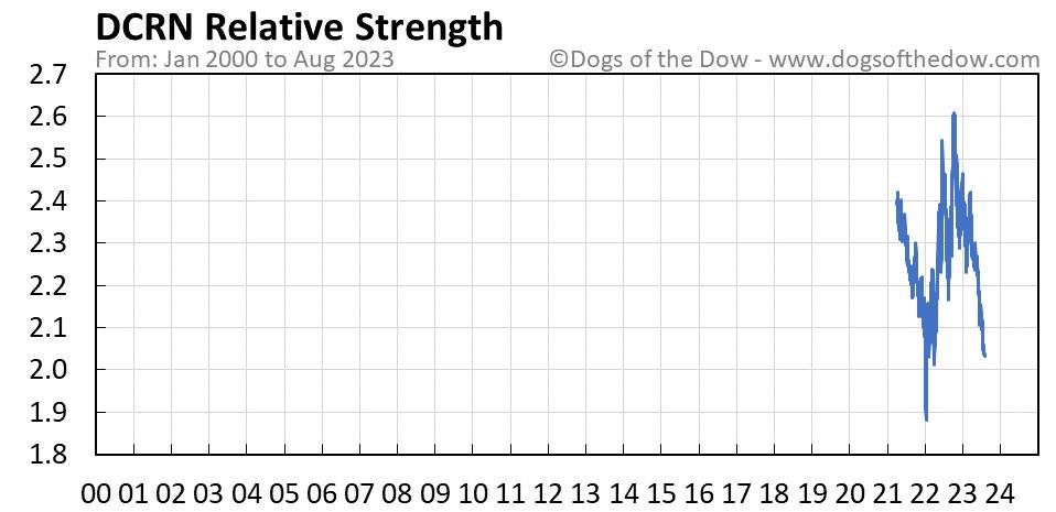 DCRN relative strength chart