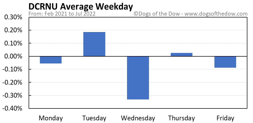 DCRNU average weekday chart
