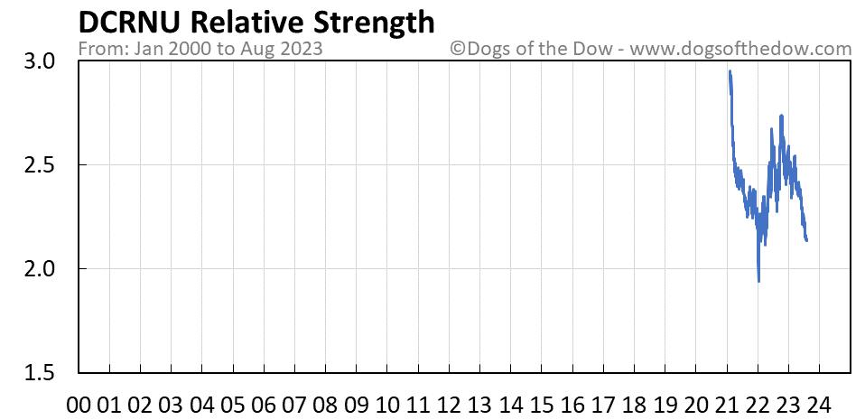 DCRNU relative strength chart
