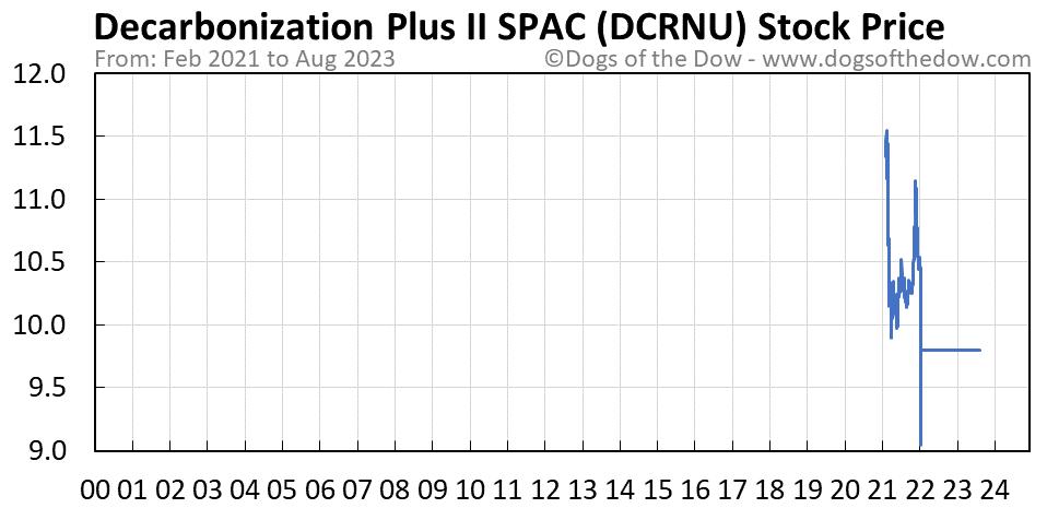 DCRNU stock price chart