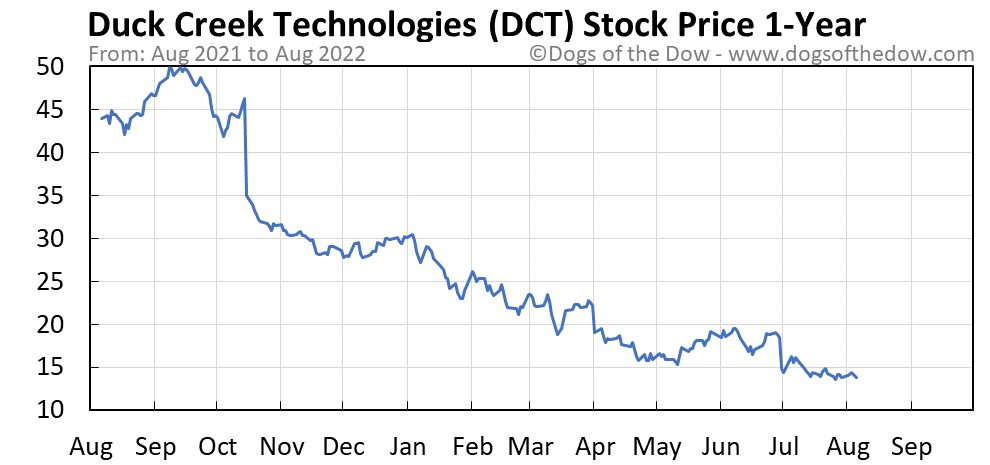DCT 1-year stock price chart