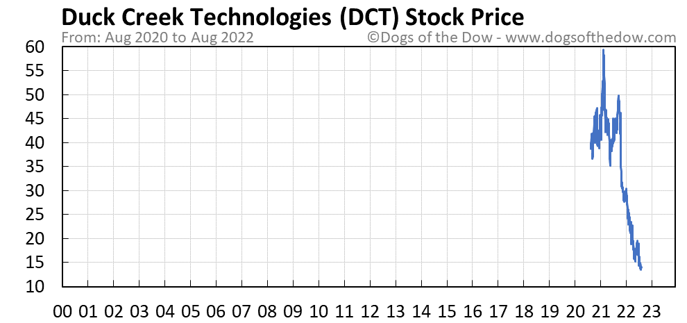 DCT stock price chart