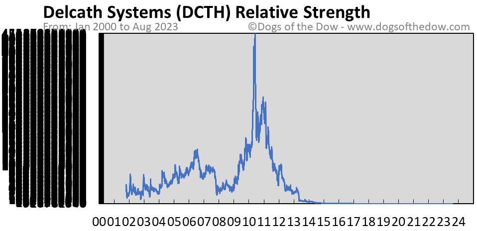 DCTH relative strength chart