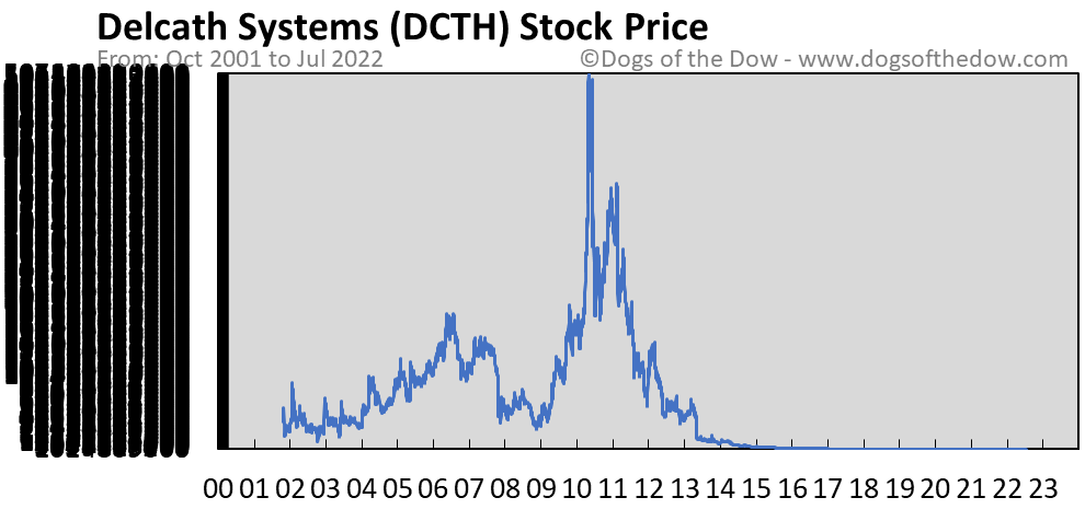 DCTH stock price chart
