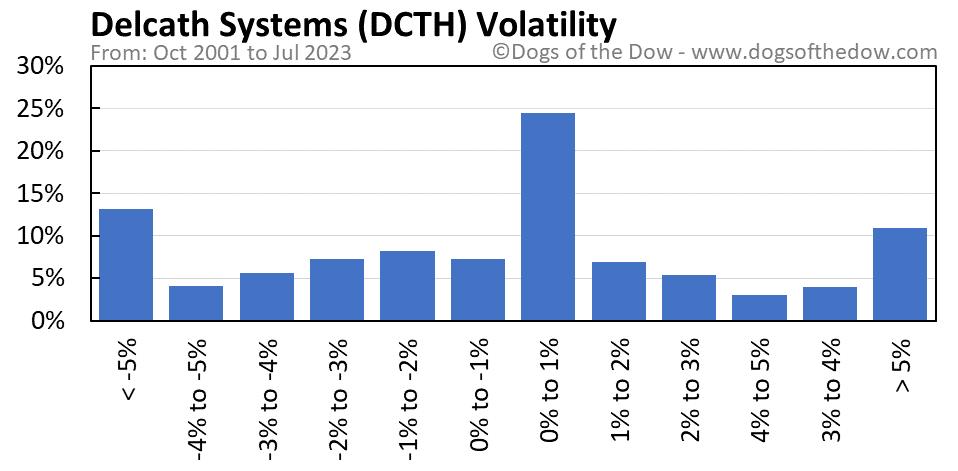 DCTH volatility chart