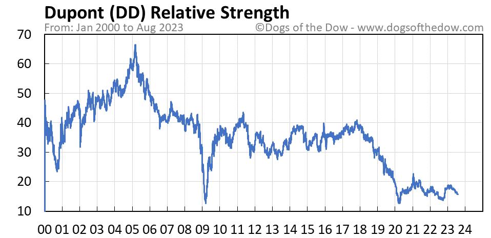 DD relative strength chart