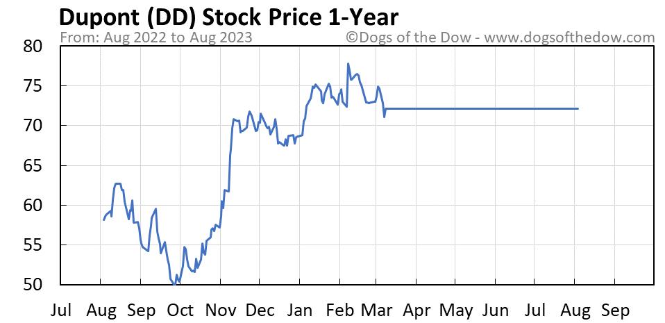 DD 1-year stock price chart