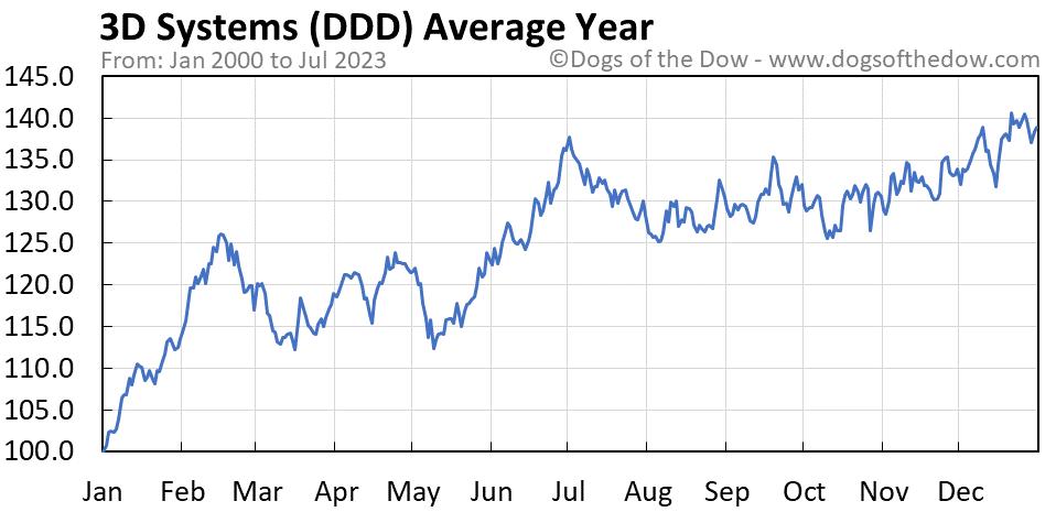 DDD average year chart