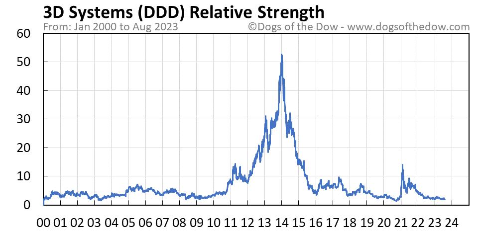 DDD relative strength chart