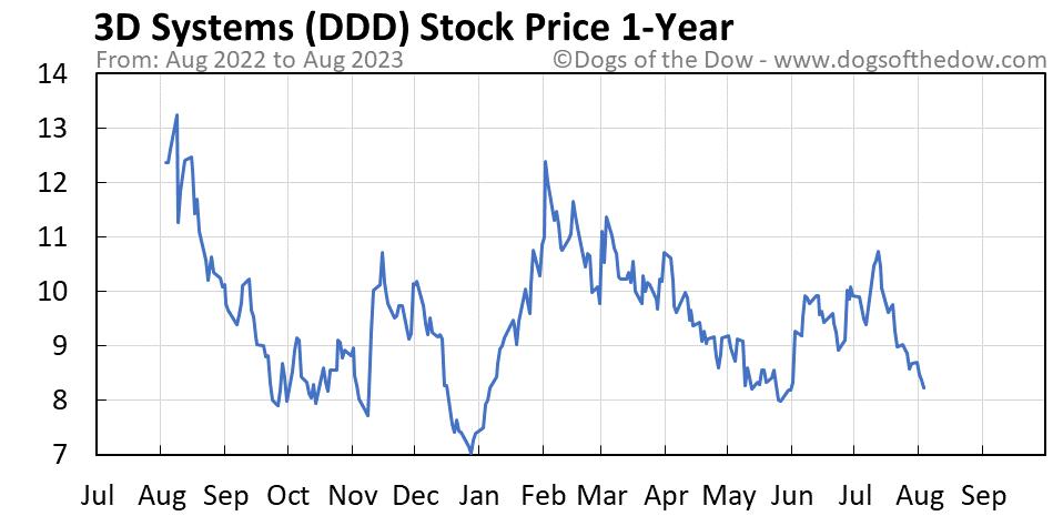 DDD 1-year stock price chart