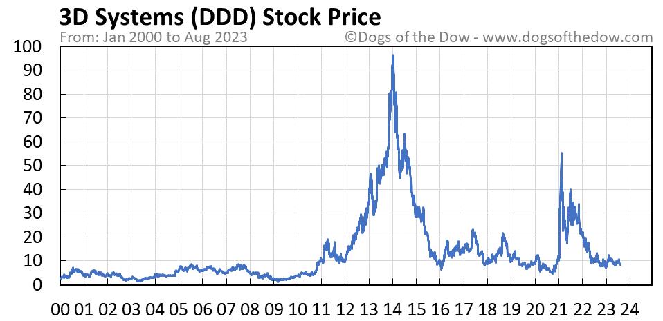 DDD stock price chart