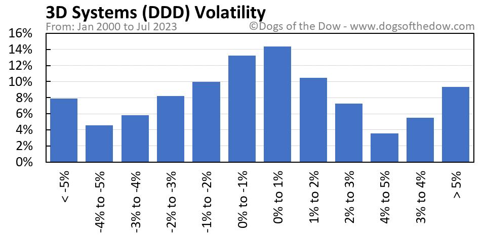 DDD volatility chart