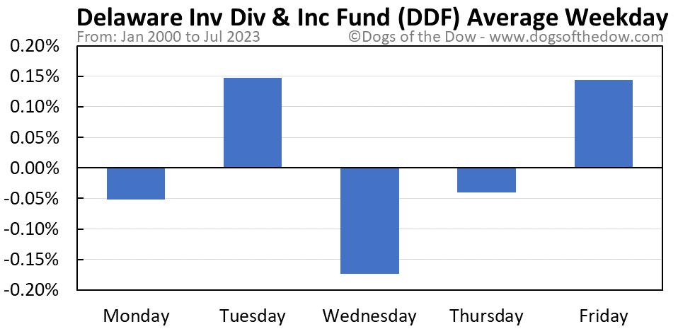 DDF average weekday chart