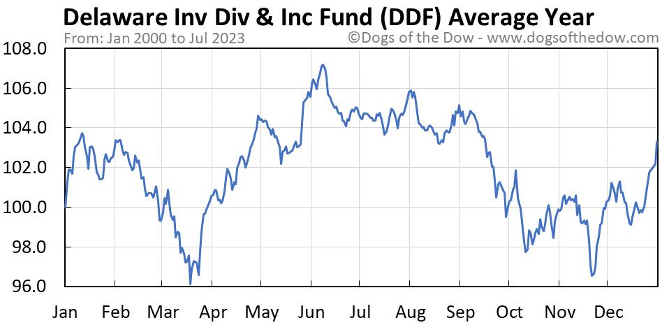 DDF average year chart