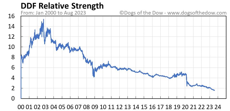 DDF relative strength chart