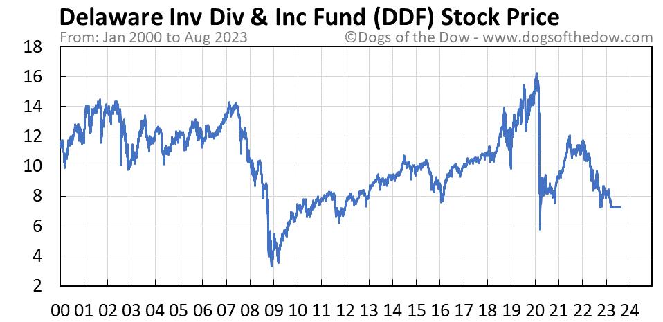DDF stock price chart
